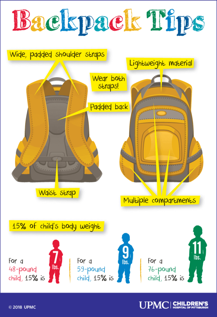 Backpack-safety-graphic cypress physical therapy